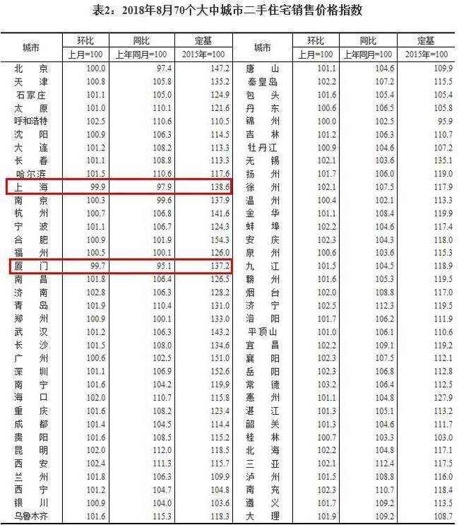 67城房价上涨 8月最新房价数据出炉