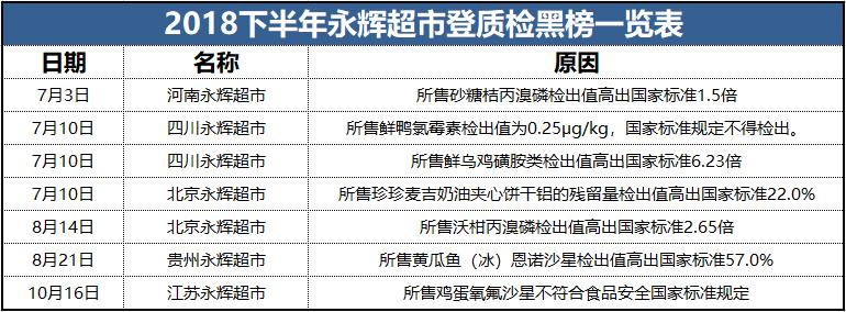 永辉超市半年内7登食品安全黑榜