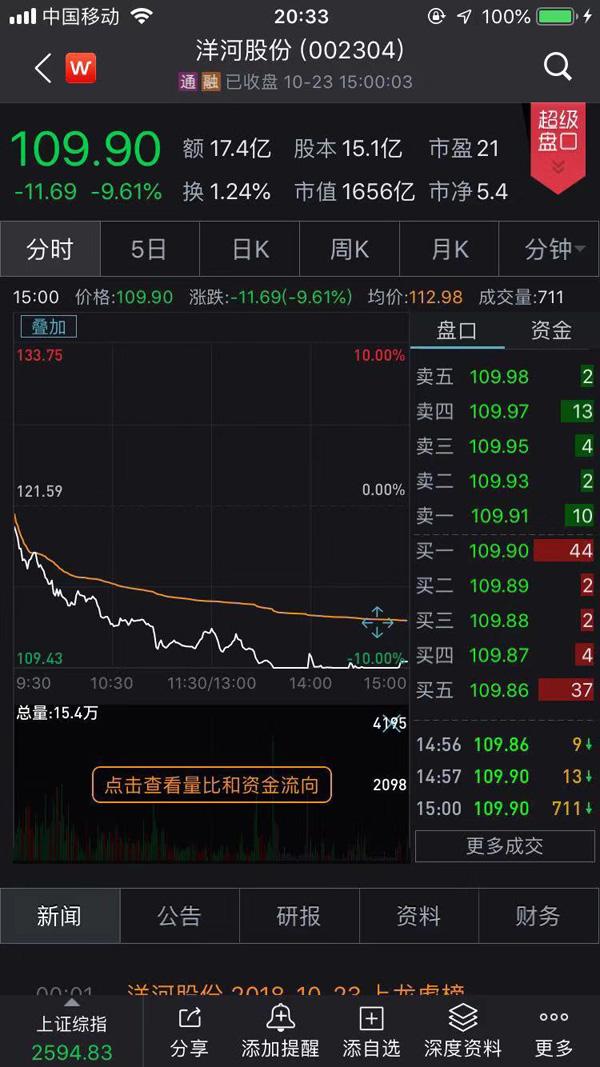 白酒股集体醉倒一天蒸发千亿市值 贵州茅台下跌7.4%