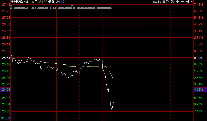 伊利股份午后跳水 大跌7%