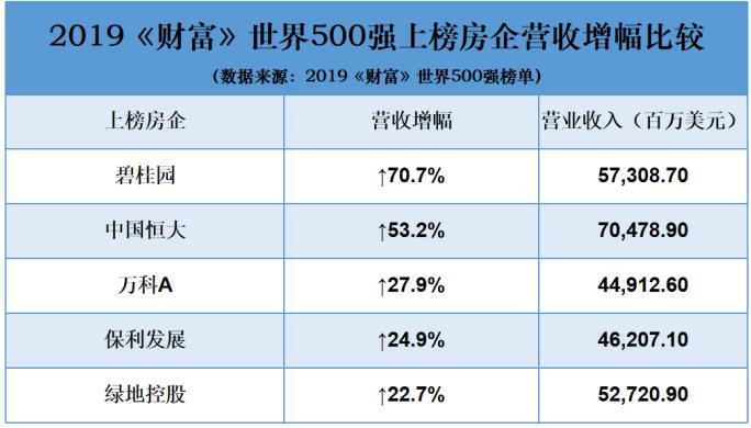 碧桂园再登《财富》世界500强 最新排名升至177位