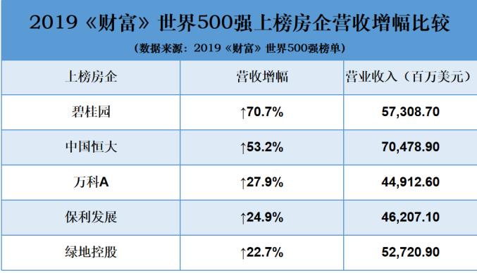碧桂园位列《财富》世界500强第177名 碧桂园营收573亿美元 增长176位