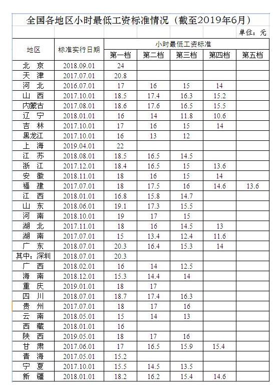 31省份月最低工资标准公布 上海月2480元全国最高 北京小时24元全国最高