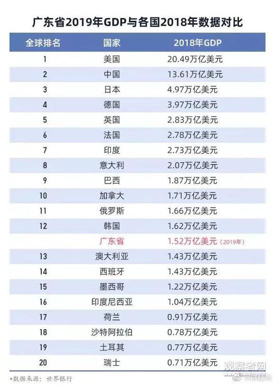 广东GDP破10万亿 连续31年坐稳全国经济第一大省宝座
