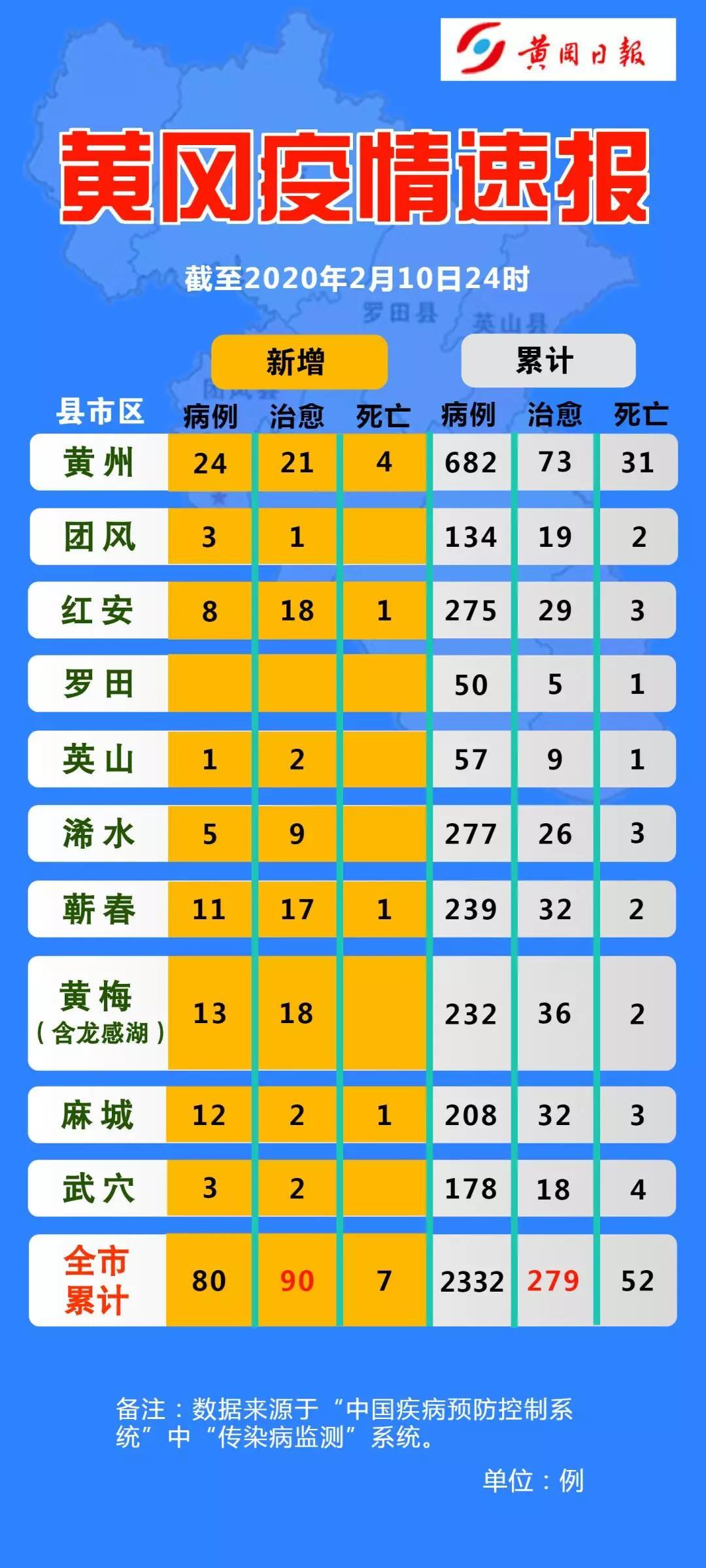 黄冈疫情速报!2020-02-11