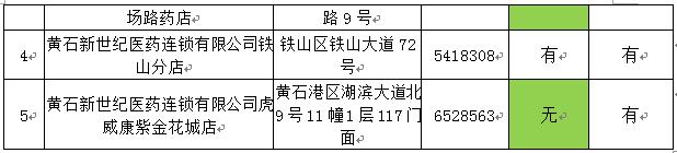2月11日黄石城区部分药店口罩消毒液购买指南