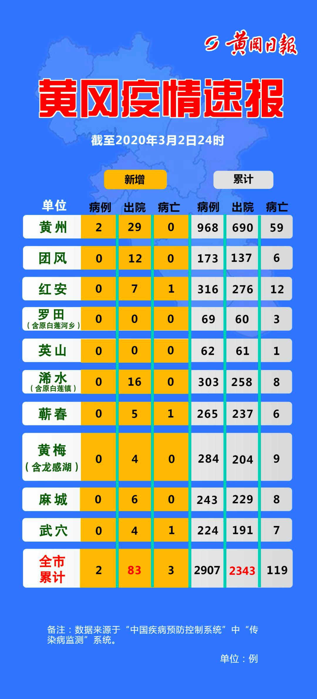 3月3日 黄冈疫情速报