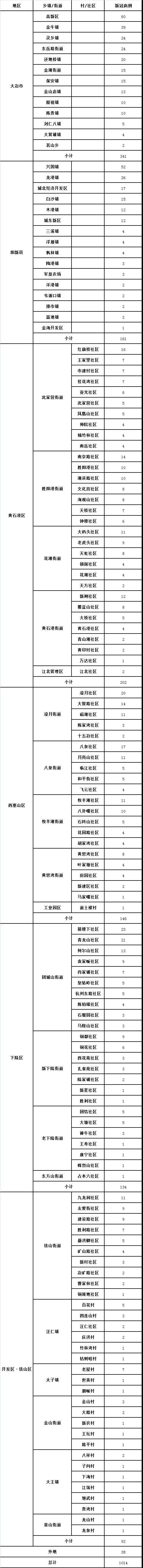 黄石市新冠肺炎最新疫情(3月2日