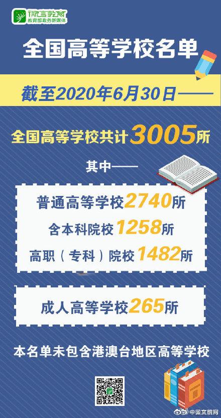 教育部�l布2020全��高校名�� 全��高等�W校共�3005所