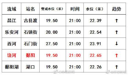 江西鄱阳站水位破1998年历史极值 还将上涨