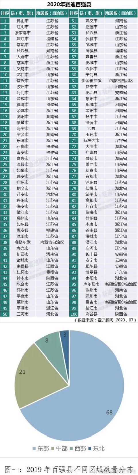 33个县GDP破千亿 2020中国百强县名单江苏25