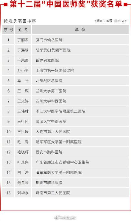 张文宏等80名医生获中国医师奖