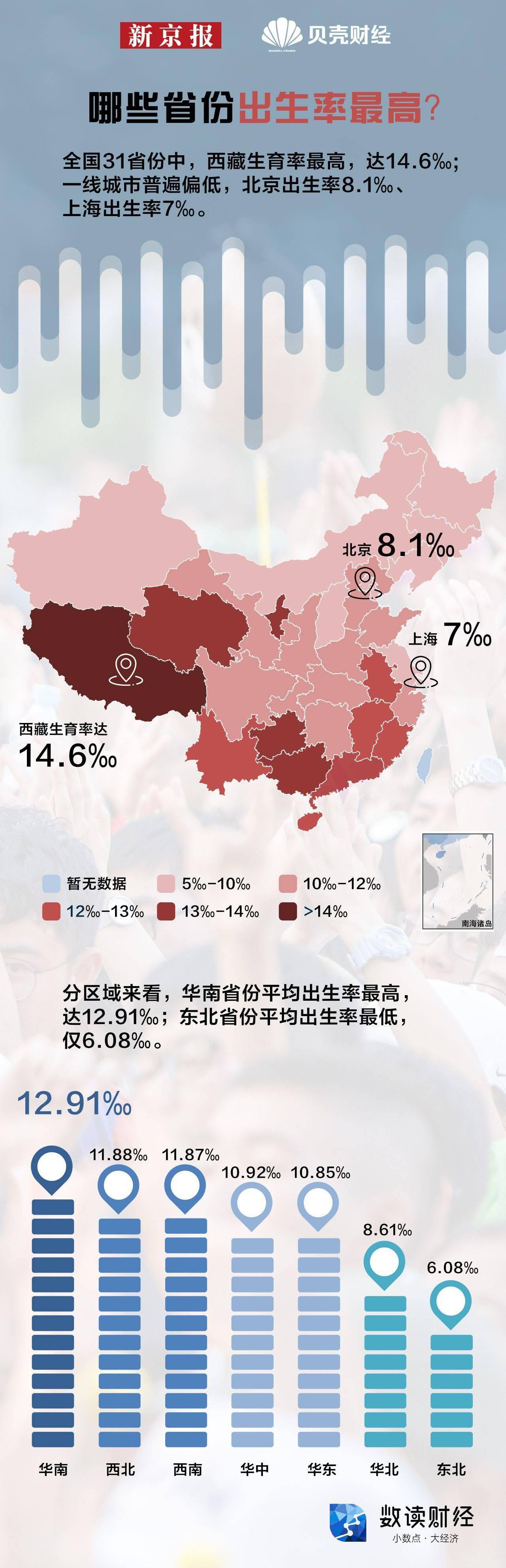 哪些省份的人最愿意生孩子 西藏生育率最高摘得桂冠